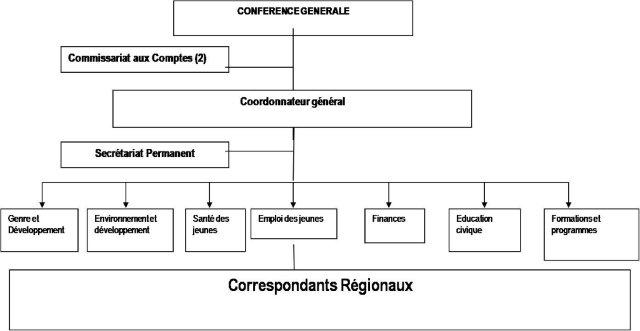 Organisation Cabinet Expertise Comptable